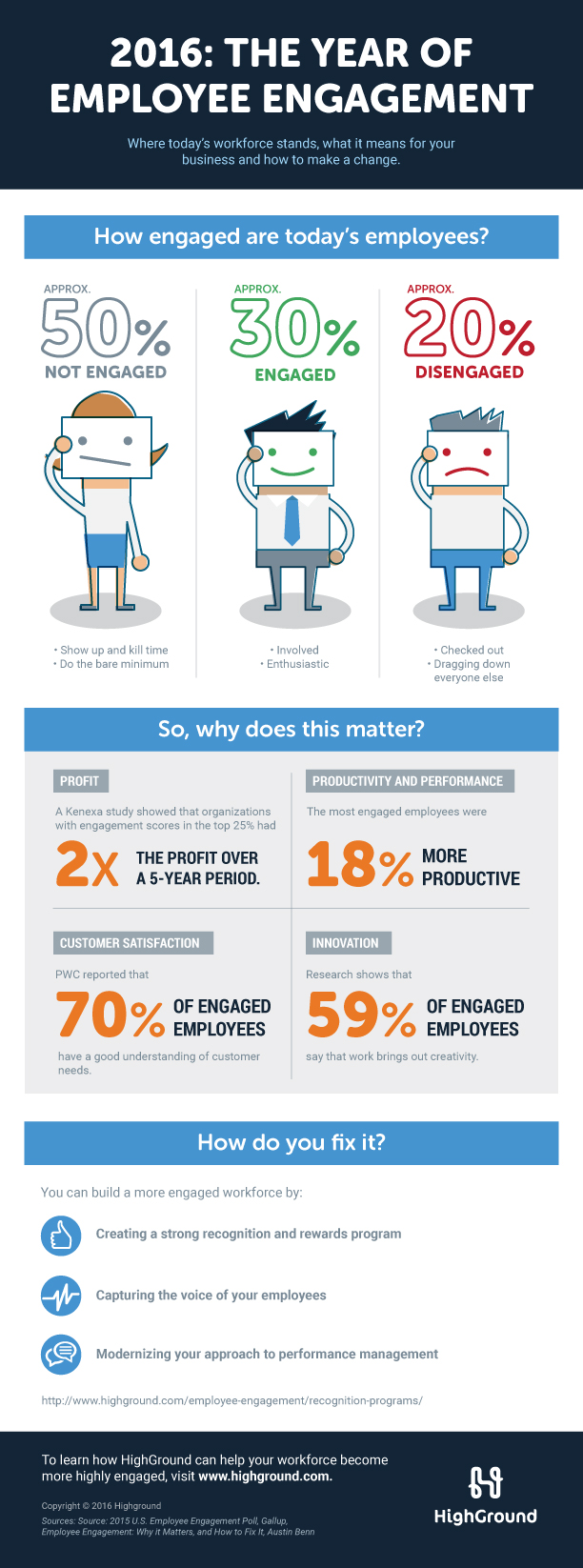 HighGround State of Employee Engagement Infographic