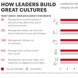 How leaders build great cultures, data and results