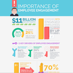 Employee Engagement Infographic, Importance of Employee Engagement
