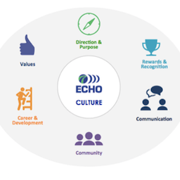 Echo Global Logistics Outline of their Company Culture